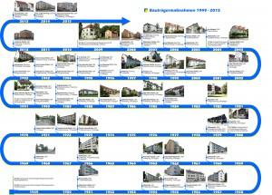 Bauvorhaben seit 1949